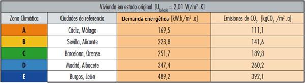 Demanda energética y emisiones de CO2 vivienda antes de insuflar las cámaras de aire