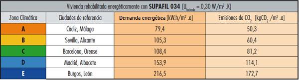 Demanda energética y emisiones de CO2 vivienda después de insuflar las cámaras de aire