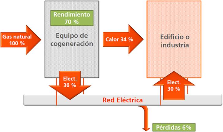 esquema de una de las posibles configuraciones de una cogeneración