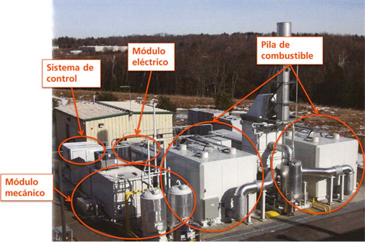 Ejemplo de planta de cogeneración con sistema de pila de combustible (FCE, 2,8 MW)