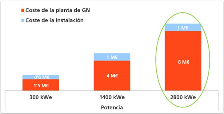 Costes de una planta de cogeneración con pila de combustible de carbonatos fundidos distribuido por potencia