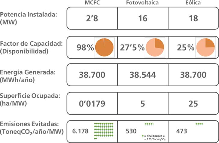 Comparativa de emisiones nocivas geeneradas por una planta de cogeneración de MCFC versus energía sola fotovoltaica y eólica.