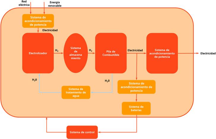 Diagrama del sistema de producción, almacenamiento de hidrógenos y su posterior uso en una pila de combustible.