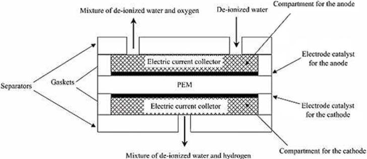Esquema general de una celda electrolítica de un electrolizador PEM.
