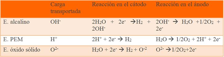 Reacciones en los diferentes tipos de electrolizadores.