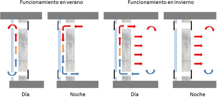Esquema de funcionamiento de un muro Trombe