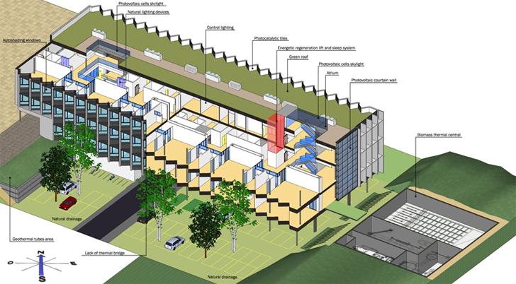 esquema de conjunto de estrategias energéticas del edifico, y zona para equipo de cogeneración