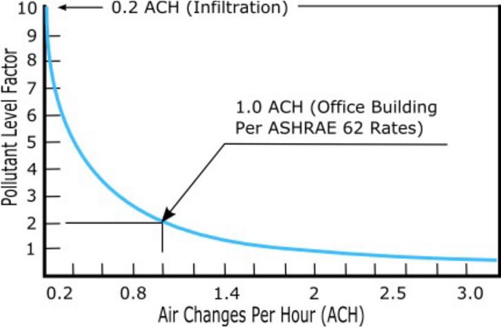 Relación entre renovaciones/hora y concentración de contaminantes