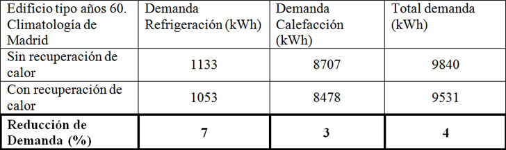 Datos comparativos de demanda con la utilización de recuperación de calor en el aire de extracción