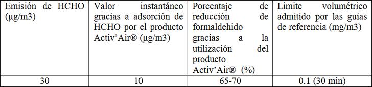 Datos comparativos de adsorción de formaldehido con la utilización del el producto Activ'Air®