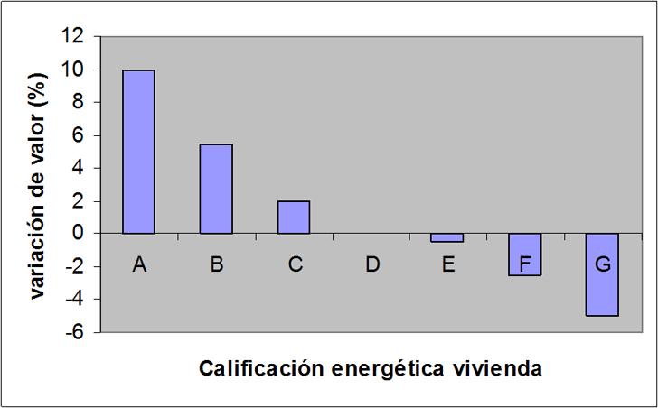 Variación de precios frente a calificación energética en UK