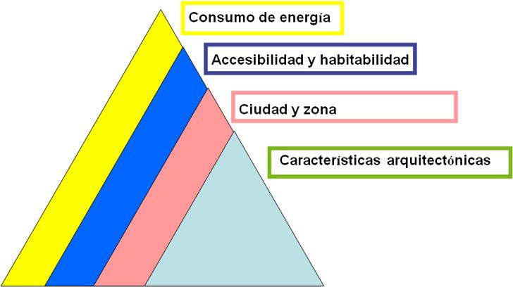 Concienciación social deseable sobre las características de los edificios