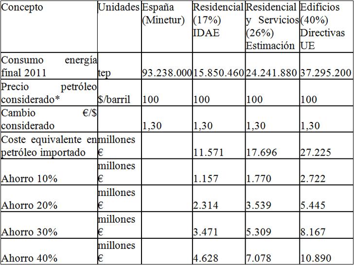 Ahorros potenciales en la importación de energía por rehabilitación energética de edificios