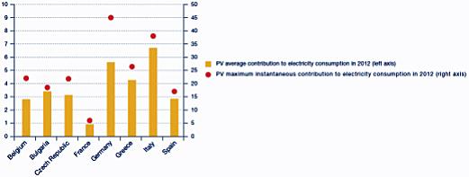Contribución media y máxima de la fotovoltaica al consumo energético en 2012