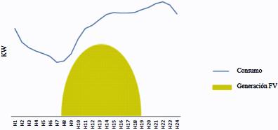 Curva perfil de consumo y de generación fotovoltaica con cuota de autoconsumo del 100%