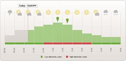Previsión de generación fotovoltaica y de las acciones recomendadas.