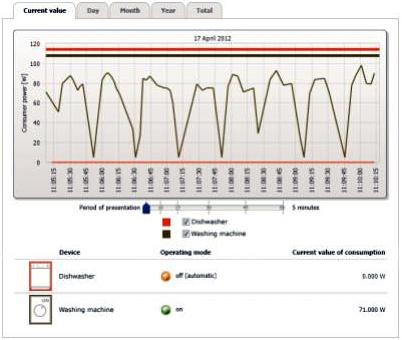 El balance energético indica la duración de operación y el nivel de carga de varias cargas controladas remotamente