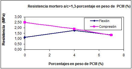 Resistencia a flexión y compresión del mortero-porcentaje en peso de PCM (a/c=1,3)