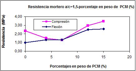 Resistencia a flexión y compresión del mortero-porcentaje en peso de PCM (a/c=1,5)