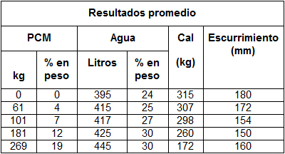 Tabla 2 Resultados promedio obtenidos de las cantidades de agua y escurrimiento.