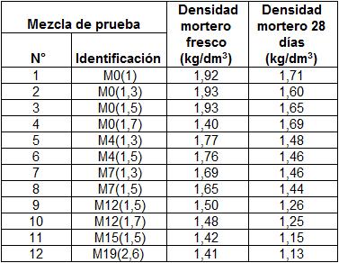 Tabla 3 Variación de la densidad del mortero fresco y endurecido-cantidad de PCM