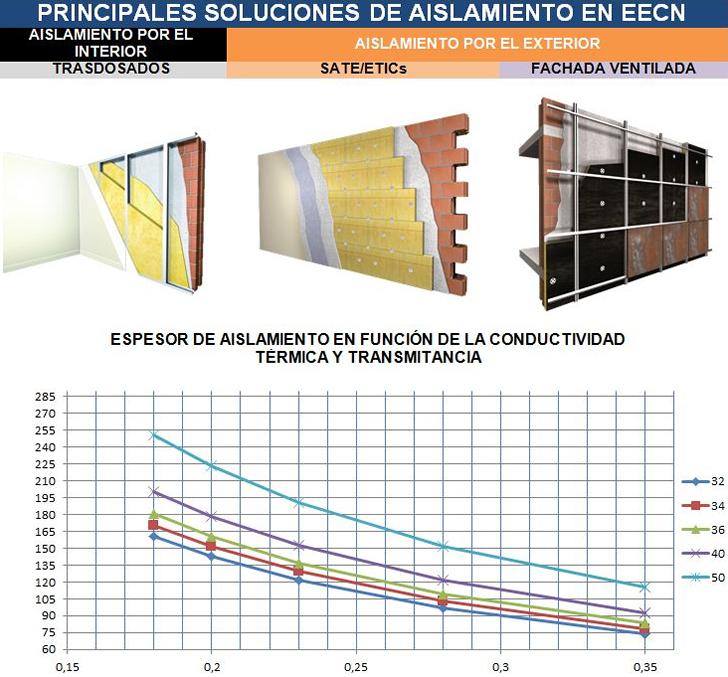 Principales soluciones de Aislamiento en Edificios de Energía Casi Nula.