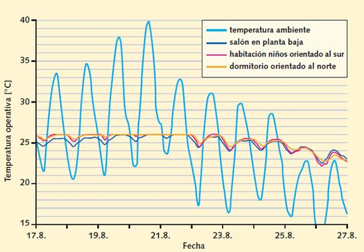 Temperatura Operativa