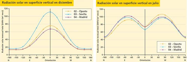 Radiación Solar en superficie.