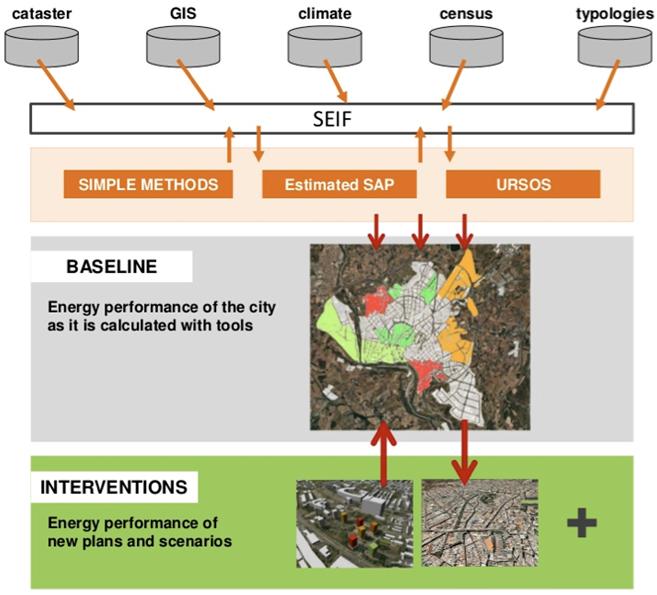 Funcionamiento de la plataforma SEMANCO