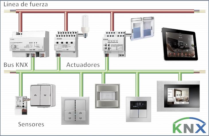 El sistema KNX