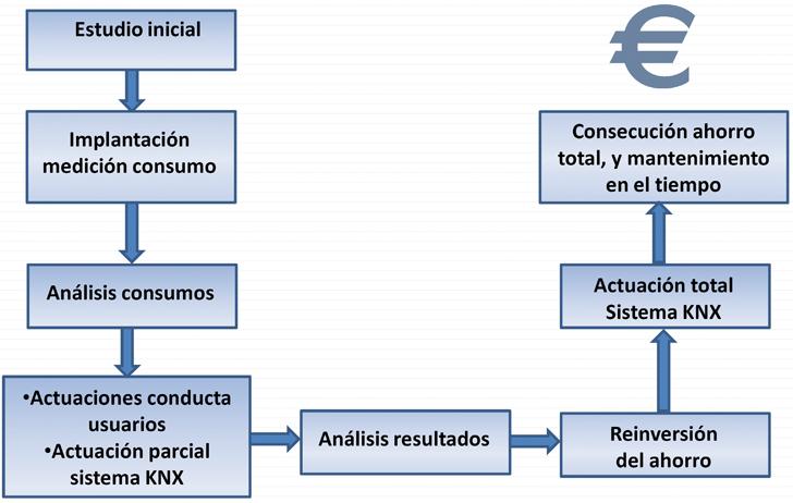 Estrategia de análisis de consumos e implantación del sistema.