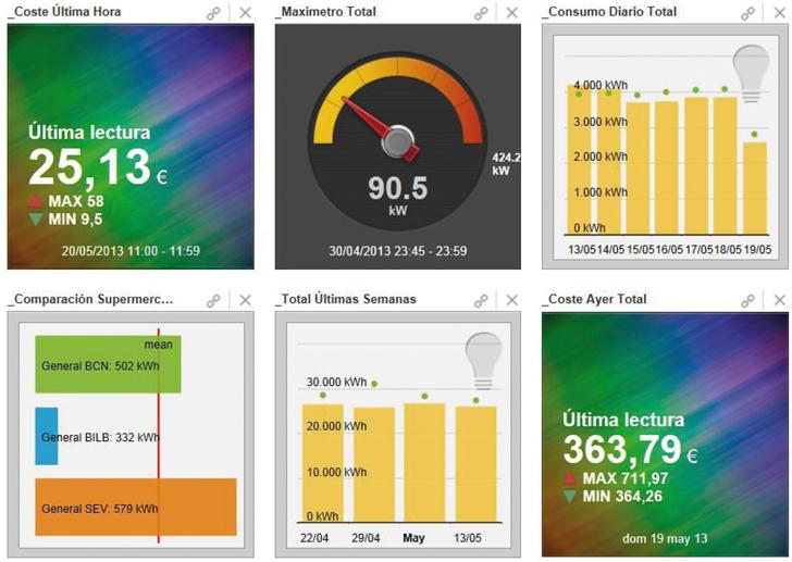 Plataforma de análisis de datos energéticos.