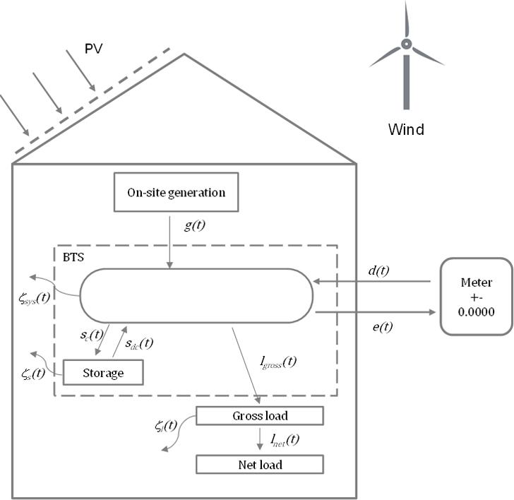 Esquema de los flujos energéticos en un edificio de energía cero