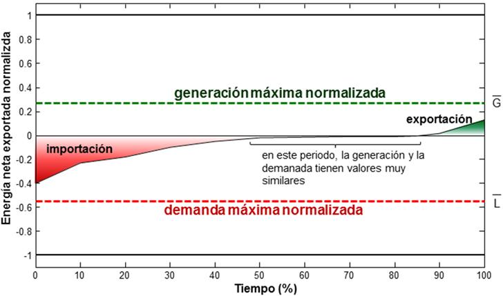Ejemplo de curva monótona para la energía neta exportada. También se muestran los valores de G ¯ y L ¯ en la gráfica conjuntamente con los valores normalizados de Edes (+1 and -1)