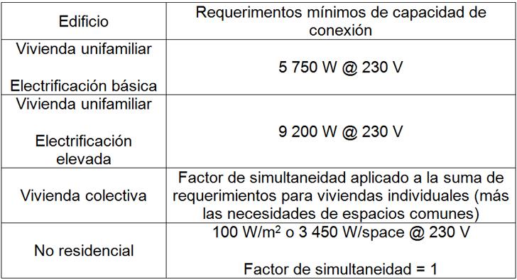 Tabla 1. Requerimientos mínimos de capacidad de conexión eléctrica (ICT-BT-10, 2002)