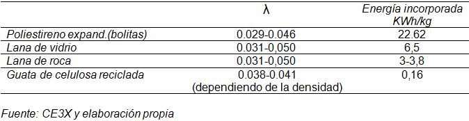 La tipolog a de vivienda adosada y eecn an lisis - Comparativa aislantes termicos ...