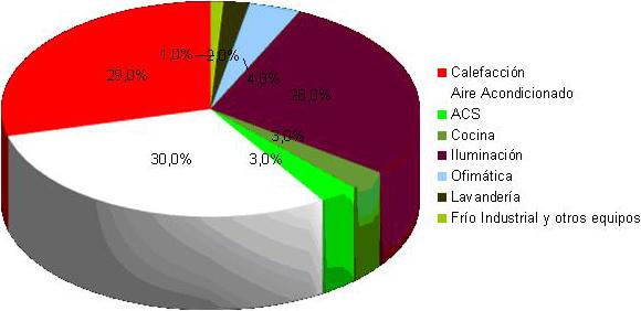 Distribución del consumo energético de edificios del sector terciario en España
