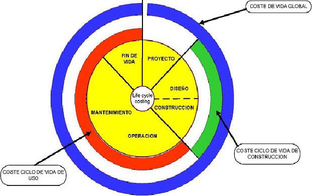Análisis de las diferentes etapas del Ciclo de Vida