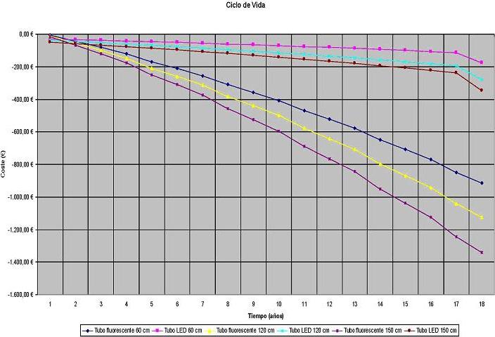Comparación de costes de mantenimiento entre distintos tipos de luminarias