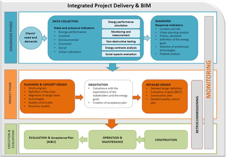 Metodología integrada de rehabilitación energética de distritos.