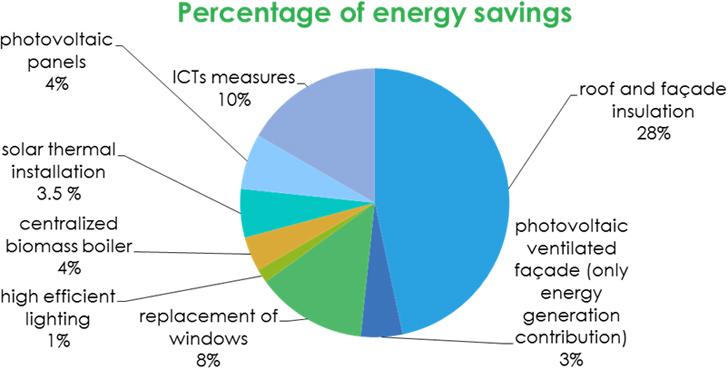 Contribución de las diferentes medidas al ahorro energético.