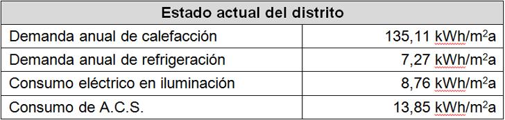 Condiciones actuales del estado del distrito.