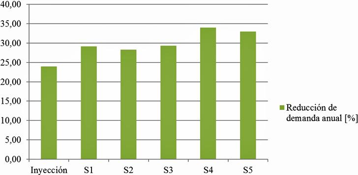 Reducción de demanda anual