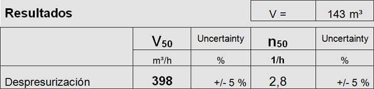 Valor n50 del ensayo de estanqueidad y caudal de aire de infiltración.