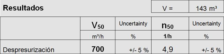 Valor n50 del ensayo de estanqueidad y caudal de aire de infiltración