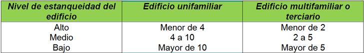 Valor de n50 (1/h) para los diferentes niveles de estanqueidad (Fuente: anexo F, estándar prEN ISO 13790:1999)