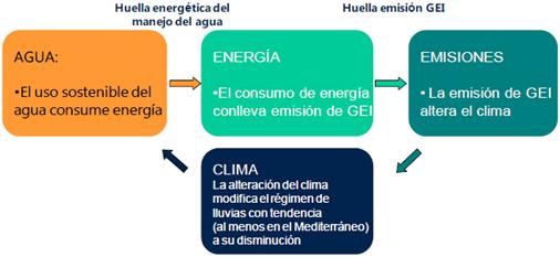 Ciclo Agua - Energía - Clima