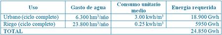 Gastos de agua y energía estimados en España