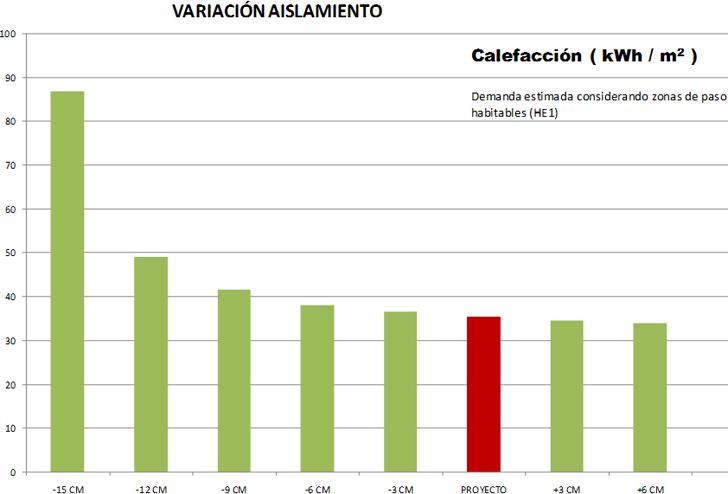 Variación de la demanda de calefacción con el espesor de aislamiento de muro exterior.