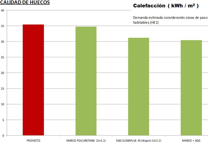 Variación de la demanda de calefacción con calidades de marcos y vidrios en huecos.